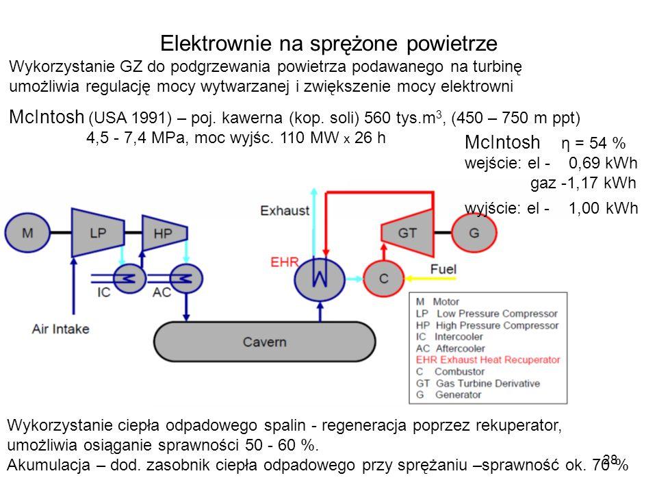 28 Elektrownie na sprężone powietrze Wykorzystanie GZ do podgrzewania powietrza podawanego na turbinę umożliwia regulację mocy wytwarzanej i zwiększen