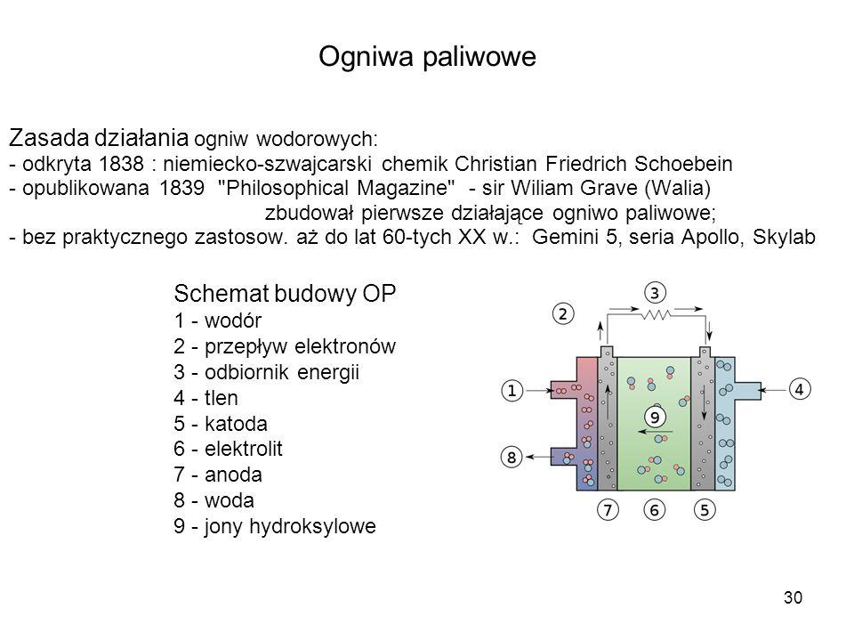 30 Ogniwa paliwowe Zasada działania ogniw wodorowych: - odkryta 1838 : niemiecko-szwajcarski chemik Christian Friedrich Schoebein - opublikowana 1839