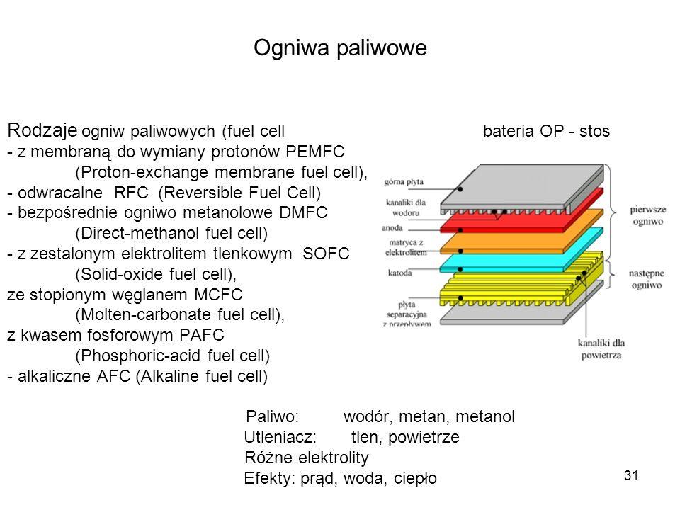 31 Ogniwa paliwowe Rodzaje ogniw paliwowych (fuel cellbateria OP - stos - z membraną do wymiany protonów PEMFC (Proton-exchange membrane fuel cell), -