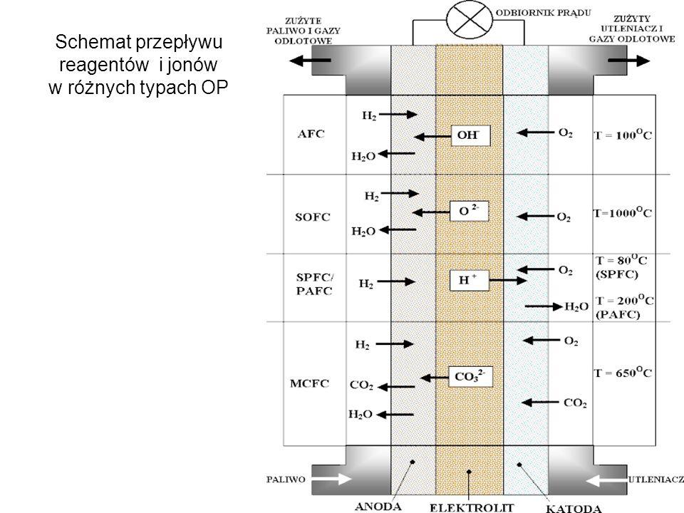 32 Schemat przepływu reagentów i jonów w różnych typach OP