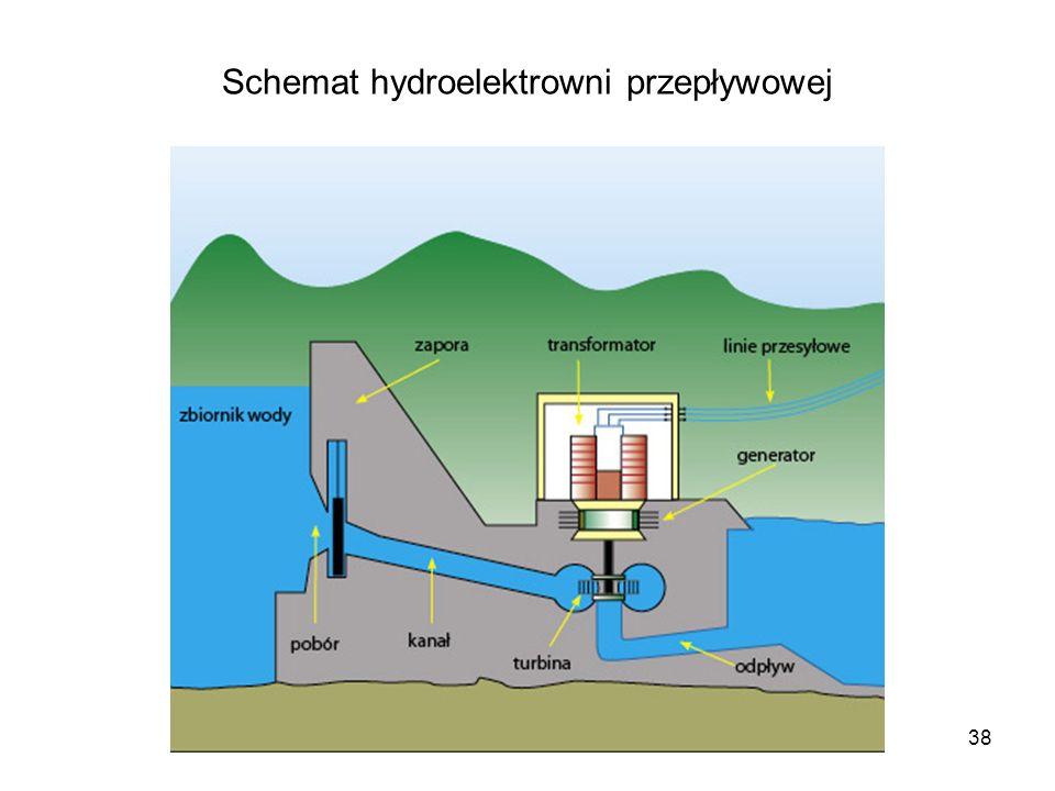 38 Schemat hydroelektrowni przepływowej