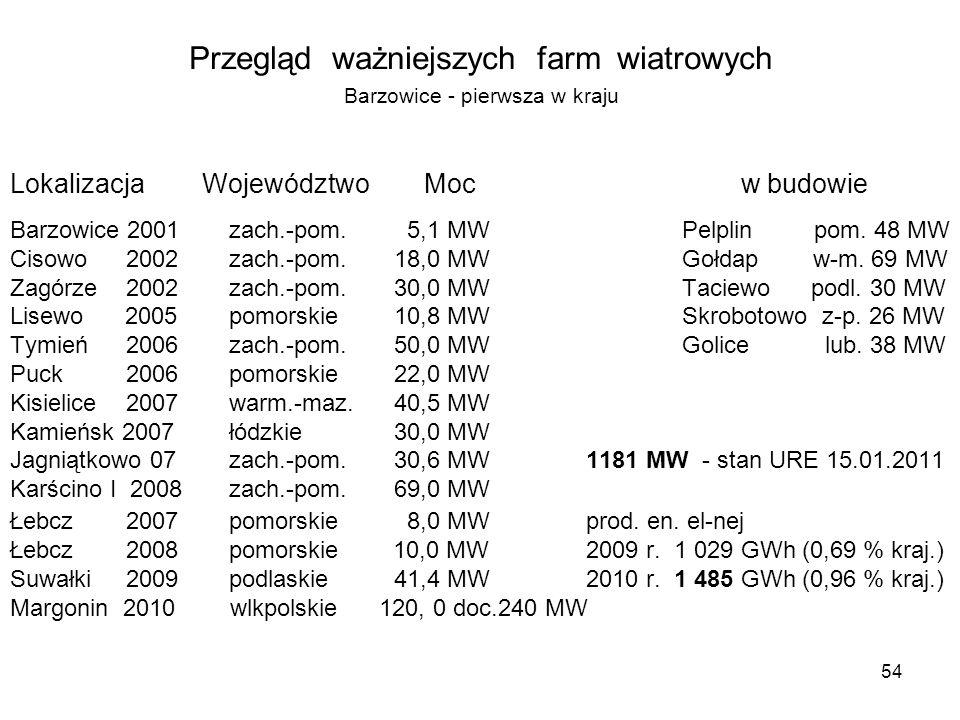 54 Przegląd ważniejszych farm wiatrowych Barzowice - pierwsza w kraju Lokalizacja Województwo Moc w budowie Barzowice 2001 zach.-pom. 5,1 MWPelplin po