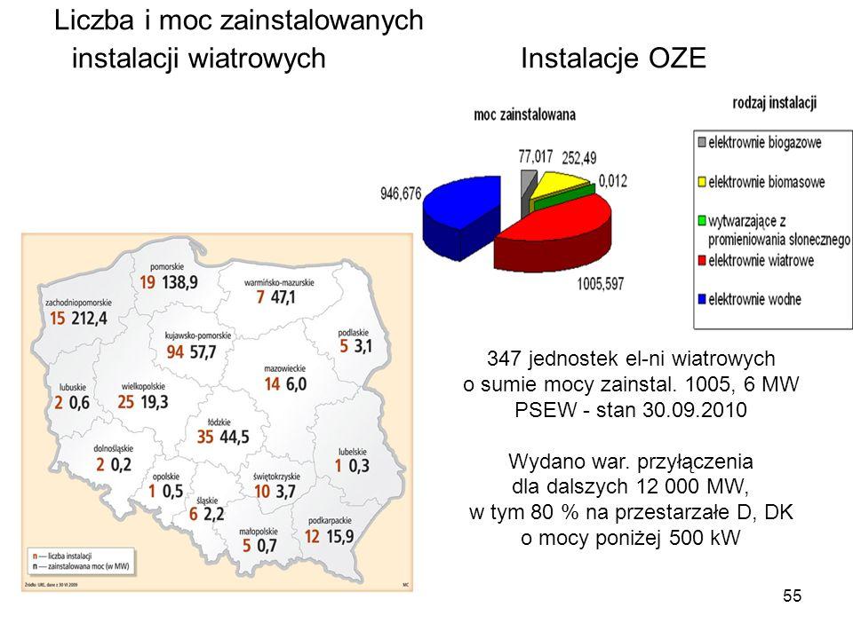 55 Liczba i moc zainstalowanych instalacji wiatrowych Instalacje OZE 347 jednostek el-ni wiatrowych o sumie mocy zainstal. 1005, 6 MW PSEW - stan 30.0