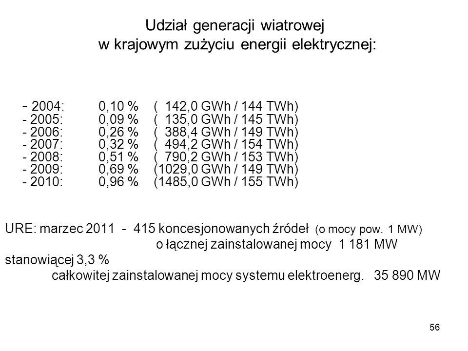 56 Udział generacji wiatrowej w krajowym zużyciu energii elektrycznej: - 2004: 0,10 % ( 142,0 GWh / 144 TWh) - 2005: 0,09 % ( 135,0 GWh / 145 TWh) - 2