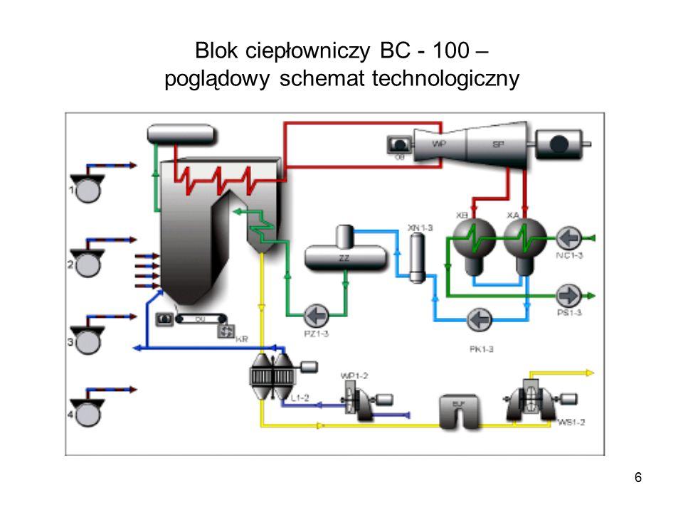 6 Blok ciepłowniczy BC - 100 – poglądowy schemat technologiczny