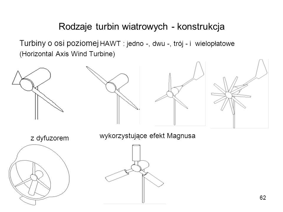 62 Rodzaje turbin wiatrowych - konstrukcja Turbiny o osi poziomej HAWT : jedno -, dwu -, trój - i wielopłatowe (Horizontal Axis Wind Turbine) z dyfuzo
