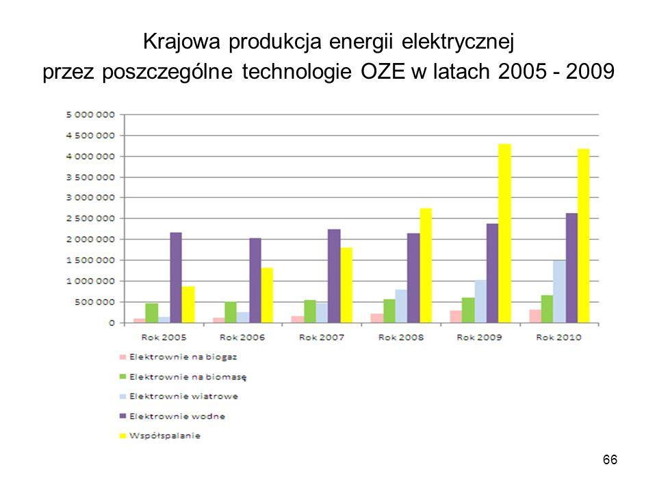 66 Krajowa produkcja energii elektrycznej przez poszczególne technologie OZE w latach 2005 - 2009