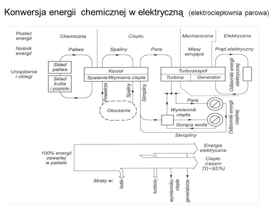 69 Konwersja energii chemicznej w elektryczną (elektrociepłownia parowa)