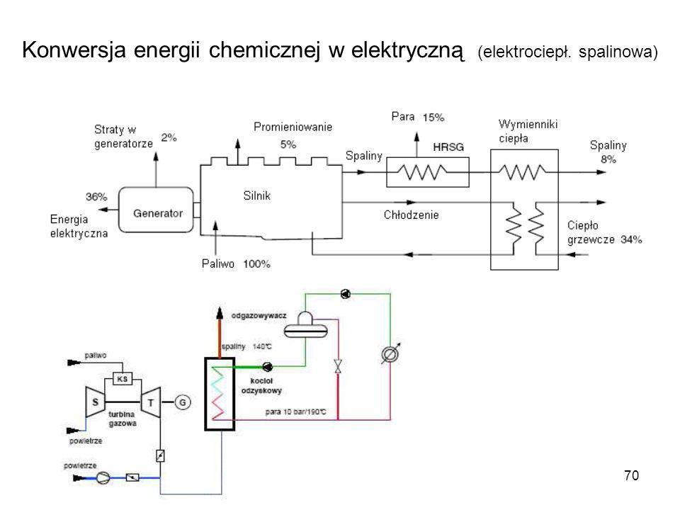70 Konwersja energii chemicznej w elektryczną (elektrociepł. spalinowa)