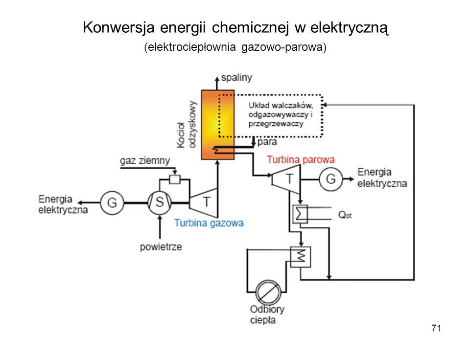 71 Konwersja energii chemicznej w elektryczną (elektrociepłownia gazowo-parowa)