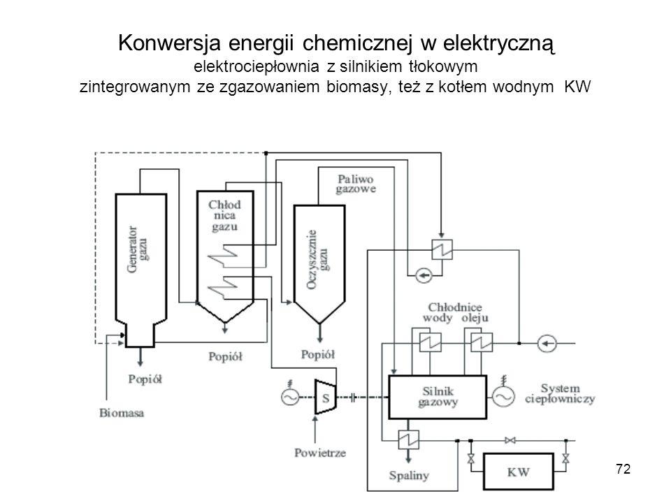 72 Konwersja energii chemicznej w elektryczną elektrociepłownia z silnikiem tłokowym zintegrowanym ze zgazowaniem biomasy, też z kotłem wodnym KW
