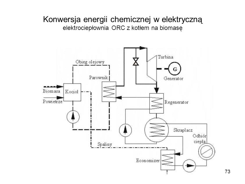 73 Konwersja energii chemicznej w elektryczną elektrociepłownia ORC z kotłem na biomasę
