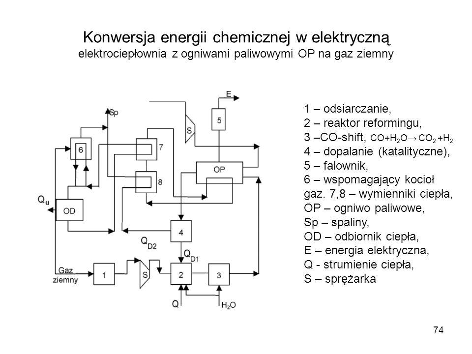 74 Konwersja energii chemicznej w elektryczną elektrociepłownia z ogniwami paliwowymi OP na gaz ziemny 1 – odsiarczanie, 2 – reaktor reformingu, 3 –CO