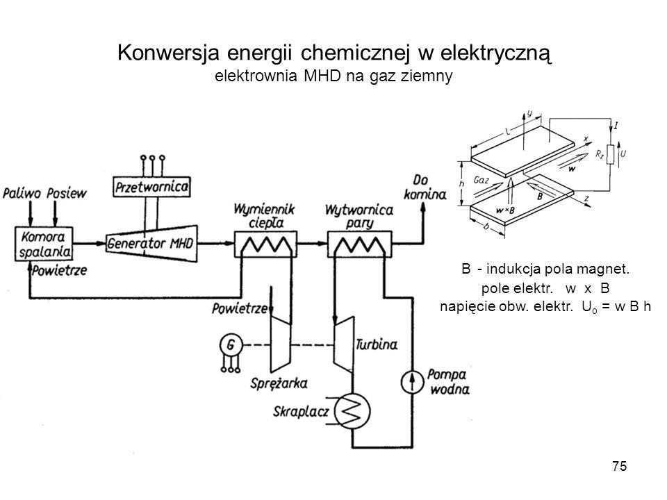 75 Konwersja energii chemicznej w elektryczną elektrownia MHD na gaz ziemny B - indukcja pola magnet. pole elektr. w x B napięcie obw. elektr. U o = w
