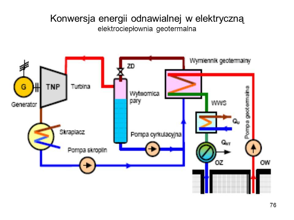 76 Konwersja energii odnawialnej w elektryczną elektrociepłownia geotermalna
