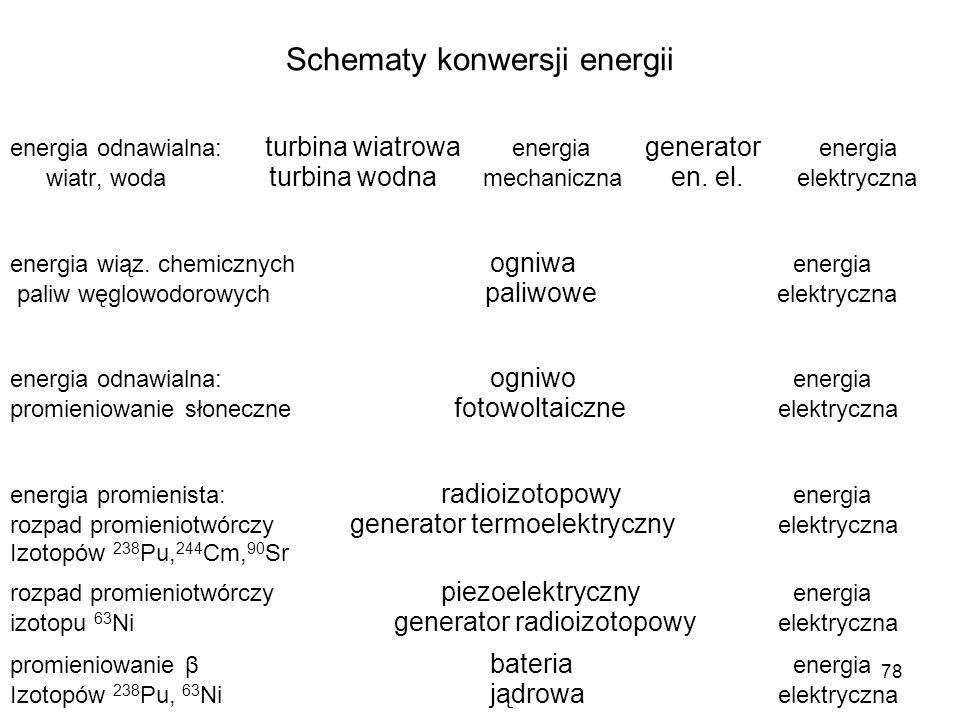 78 Schematy konwersji energii energia odnawialna: turbina wiatrowa energia generator energia wiatr, woda turbina wodna mechaniczna en. el. elektryczna