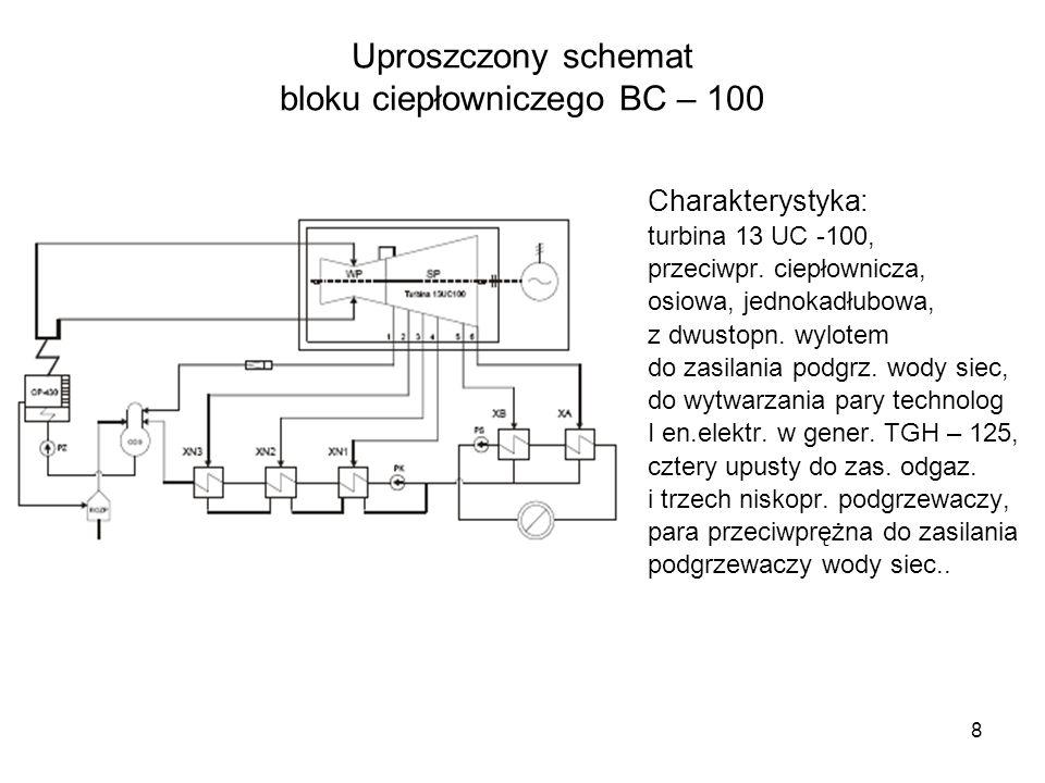 8 Uproszczony schemat bloku ciepłowniczego BC – 100 Charakterystyka: turbina 13 UC -100, przeciwpr. ciepłownicza, osiowa, jednokadłubowa, z dwustopn.