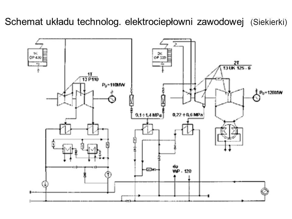 9 Schemat układu technolog. elektrociepłowni zawodowej (Siekierki)