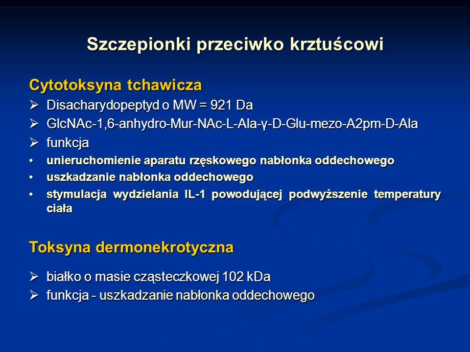 Szczepionki przeciwko krztuścowi Cytotoksyna tchawicza Disacharydopeptyd o MW = 921 Da Disacharydopeptyd o MW = 921 Da GlcNAc-1,6-anhydro-Mur-NAc-L-Al