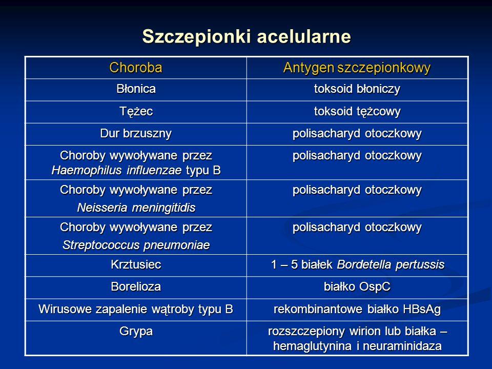 Szczepionki acelularne Choroba Antygen szczepionkowy Błonica toksoid błoniczy Tężec toksoid tężcowy Dur brzuszny polisacharyd otoczkowy Choroby wywoły
