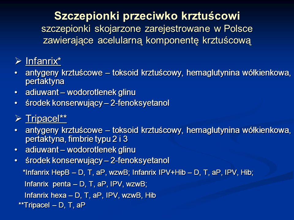 Szczepionki przeciwko krztuścowi szczepionki skojarzone zarejestrowane w Polsce zawierające acelularną komponentę krztuścową Infanrix* Infanrix* antyg