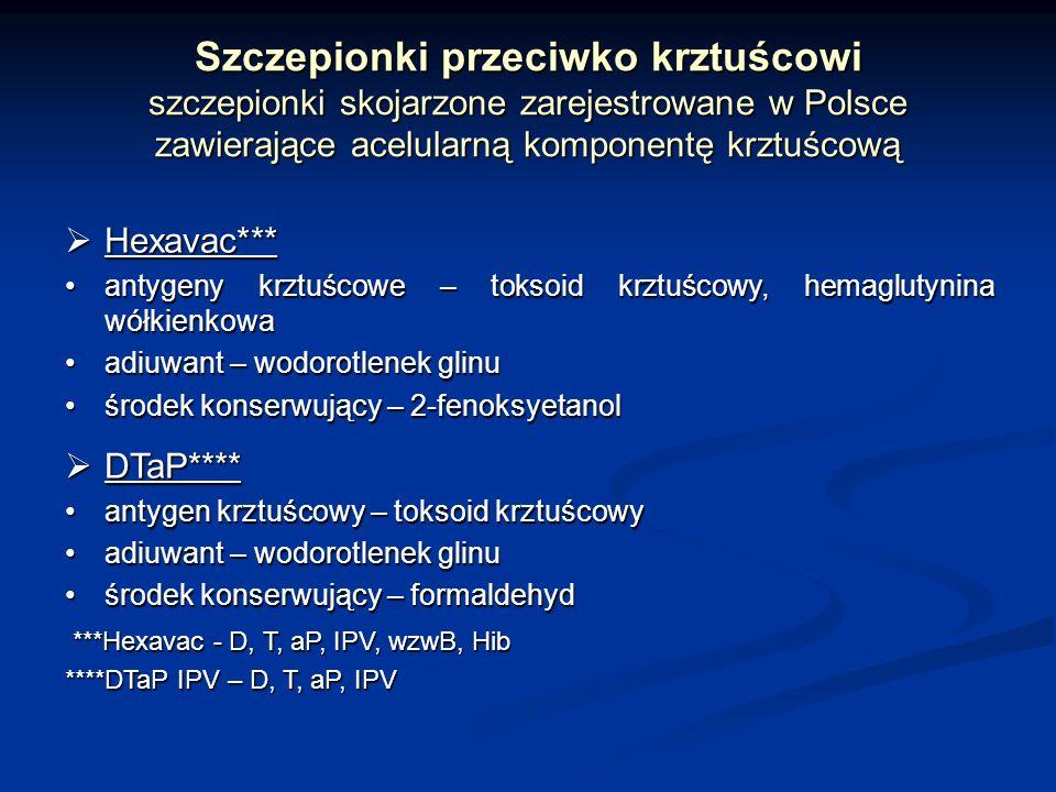 Szczepionki przeciwko krztuścowi szczepionki skojarzone zarejestrowane w Polsce zawierające acelularną komponentę krztuścową Hexavac*** Hexavac*** ant
