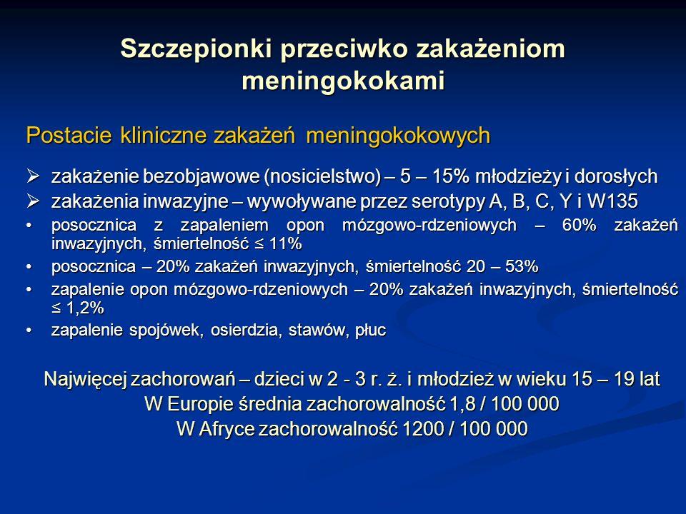 Szczepionki przeciwko zakażeniom meningokokami Postacie kliniczne zakażeń meningokokowych zakażenie bezobjawowe (nosicielstwo) – 5 – 15% młodzieży i d