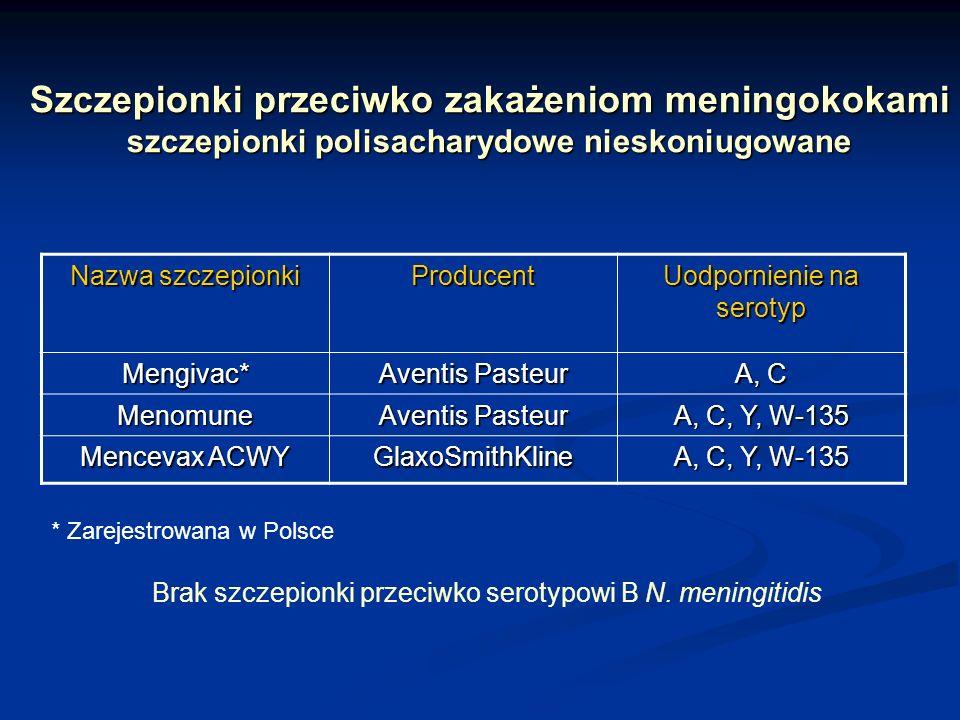 Szczepionki przeciwko zakażeniom meningokokami szczepionki polisacharydowe nieskoniugowane Nazwa szczepionki Producent Uodpornienie na serotyp Mengiva
