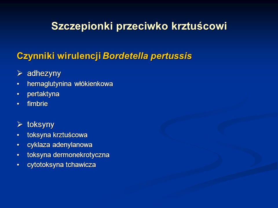 Szczepionki przeciwko krztuścowi Czynniki wirulencji Bordetella pertussis adhezyny adhezyny hemaglutynina włókienkowahemaglutynina włókienkowa pertakt