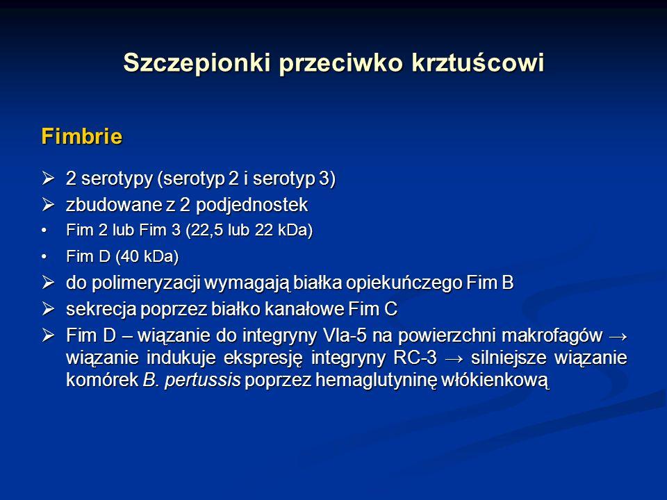Szczepionki przeciwko krztuścowi Fimbrie 2 serotypy (serotyp 2 i serotyp 3) 2 serotypy (serotyp 2 i serotyp 3) zbudowane z 2 podjednostek zbudowane z