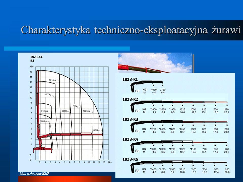 Dźwignice na pojazdach samochodowych Charakterystyka udźwigu Mat. techniczne PM
