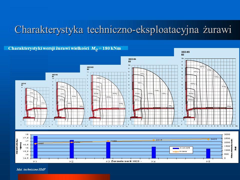Charakterystyka techniczno-eksploatacyjna żurawi Mat. techniczne HMF
