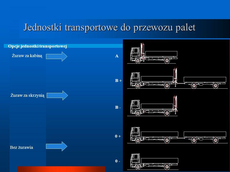 Zakres prezentacji Łańcuch transportowy jako element systemu Urządzenia transportu bliskiego na pojazdach samochodowych - dźwigniki - wózki podnośniko
