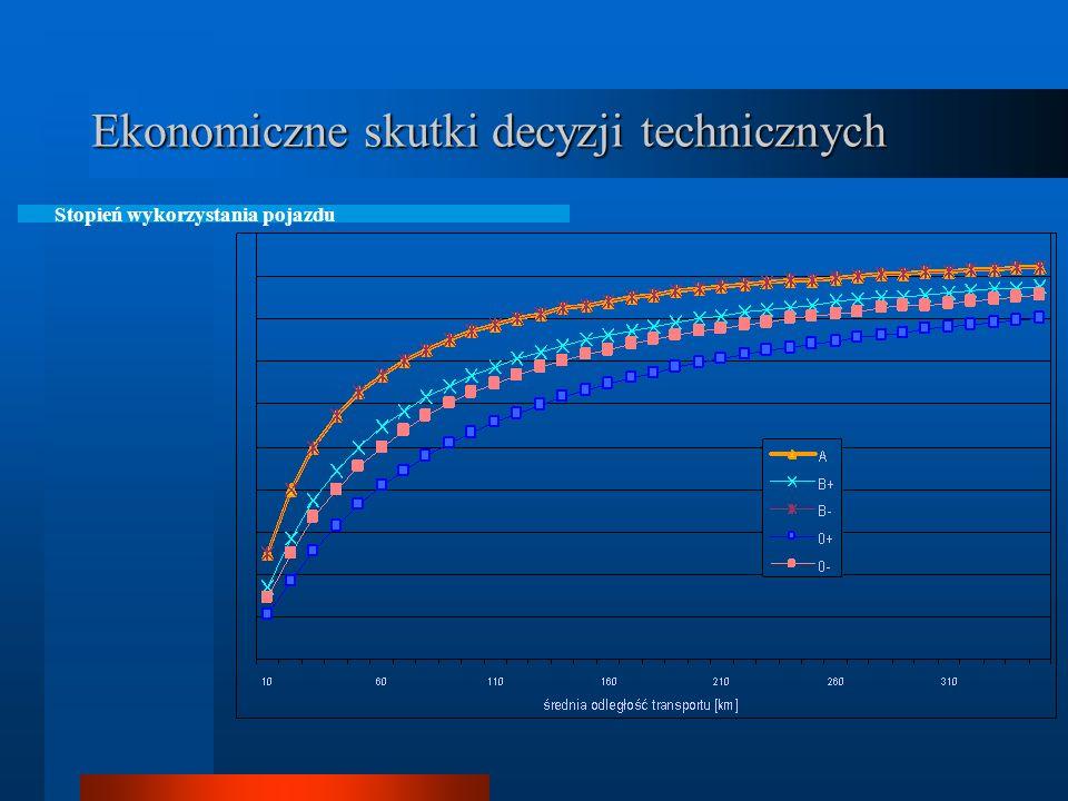 Efektywna wielkość przewozów [t/m-c]
