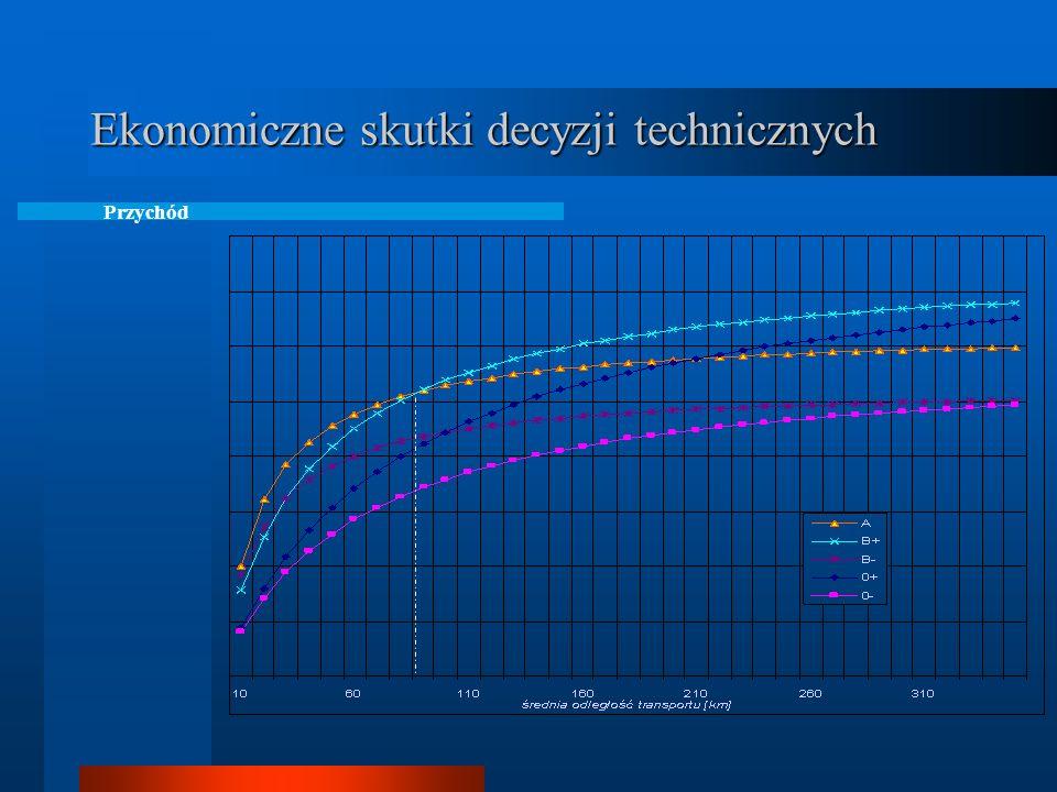 Ekonomiczne skutki decyzji technicznych Stopień wykorzystania pojazdu