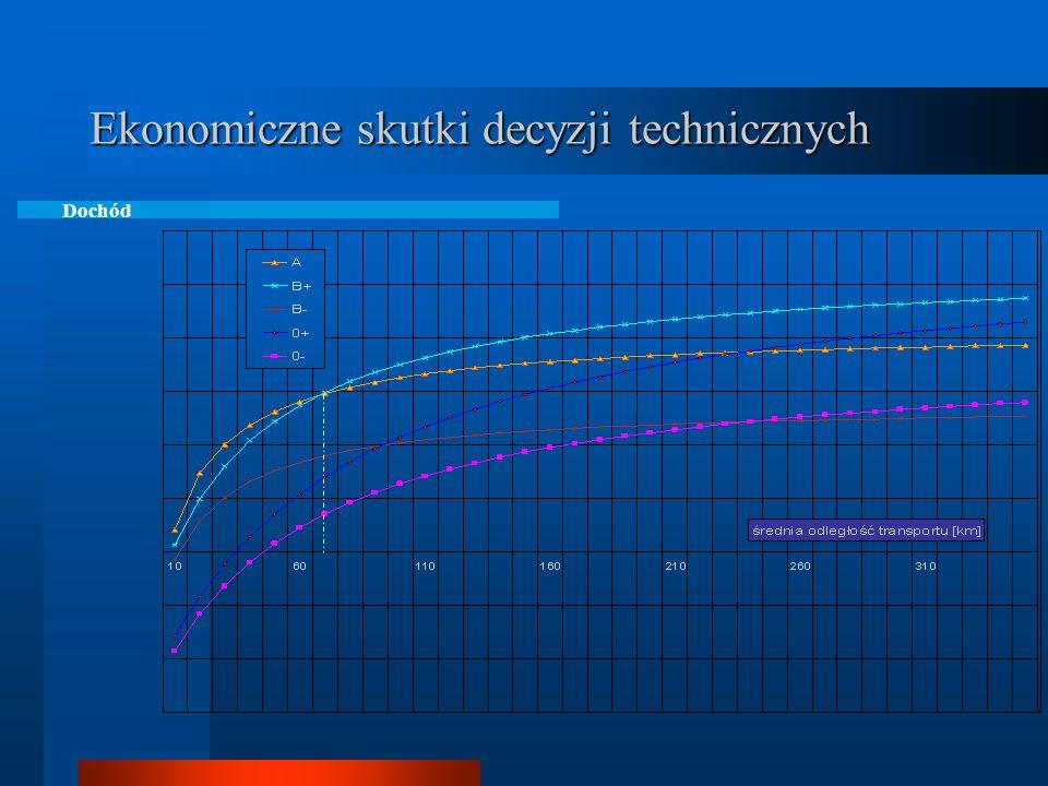 Ekonomiczne skutki decyzji technicznych Przychód