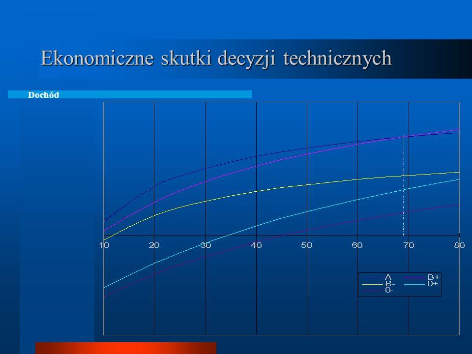Ekonomiczne skutki decyzji technicznych Dochód