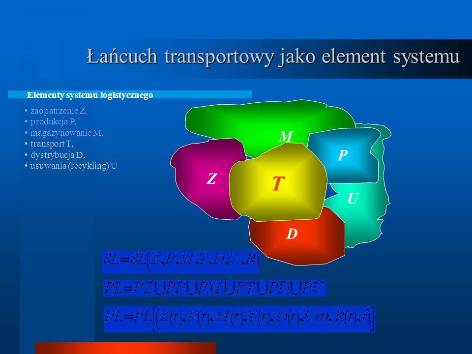 Łańcuch transportowy jako element systemu Elementy systemu logistycznego zaopatrzenie Z, produkcja P, magazynowanie M, transport T, dystrybucja D, usuwania (recykling) U Z M P D T U