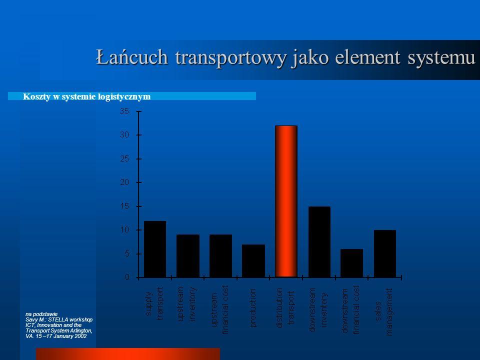 Łańcuch transportowy jako element systemu Elementy systemu logistycznego zaopatrzenie Z, produkcja P, magazynowanie M, transport T, dystrybucja D, usu