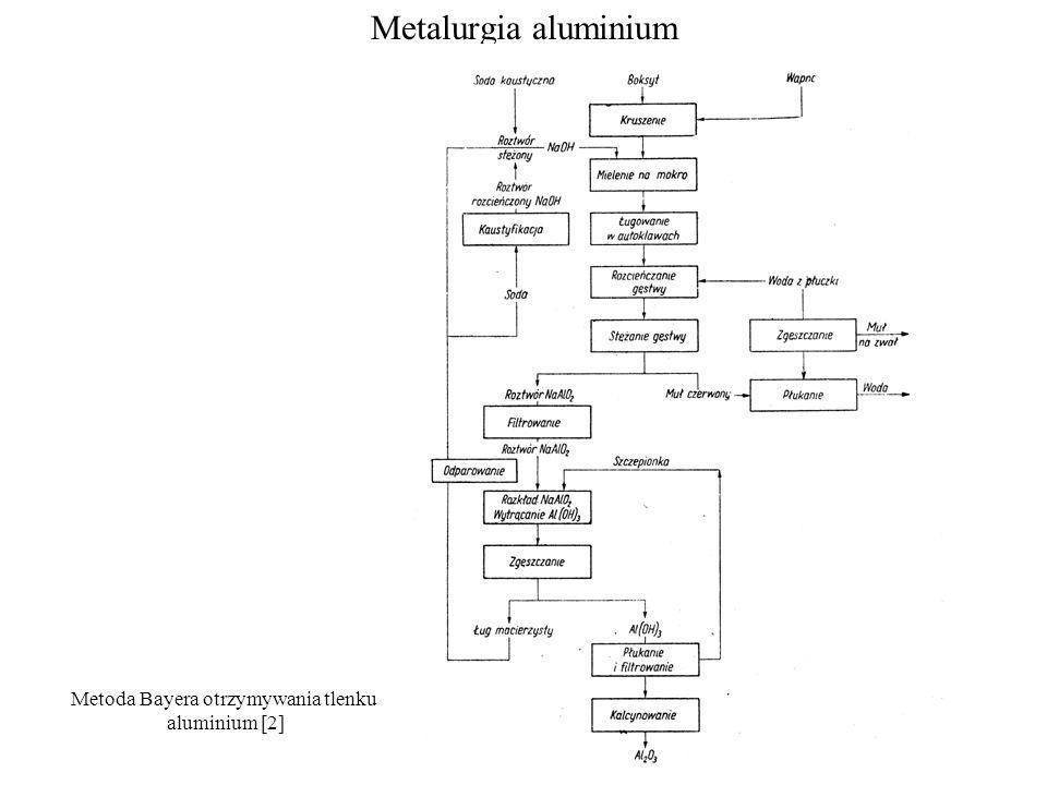 Metalurgia aluminium Metoda Bayera otrzymywania tlenku aluminium [2]