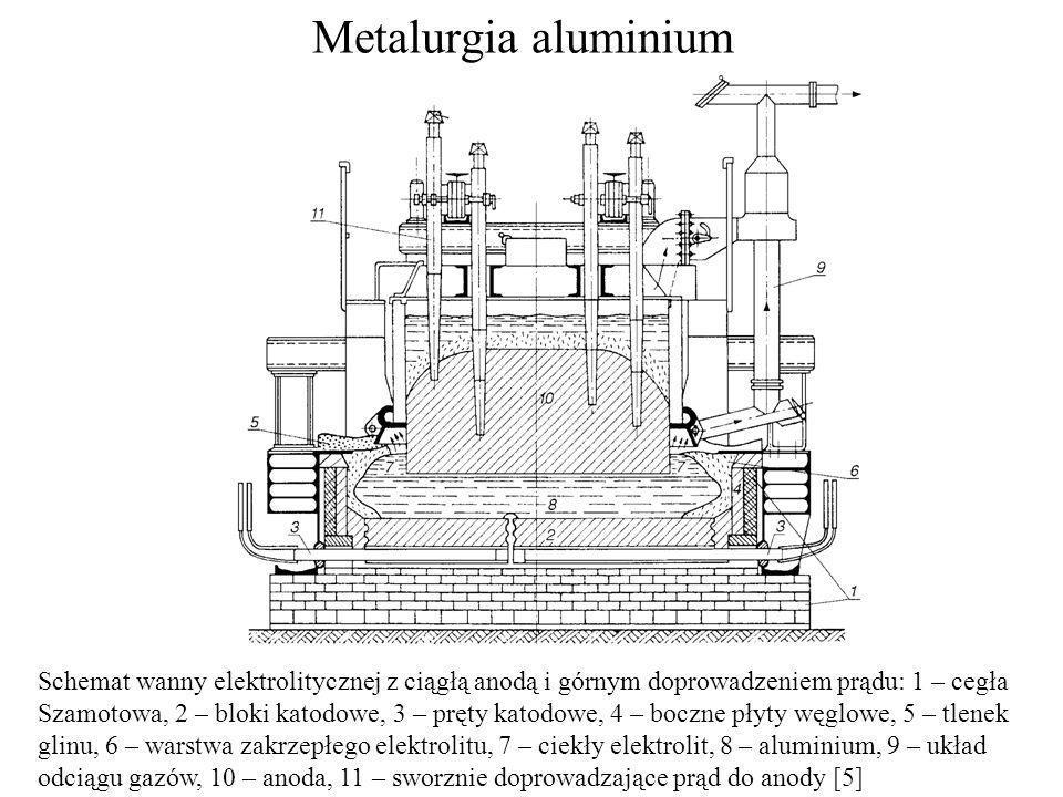 Metalurgia aluminium Schemat wanny elektrolitycznej z ciągłą anodą i górnym doprowadzeniem prądu: 1 – cegła Szamotowa, 2 – bloki katodowe, 3 – pręty k