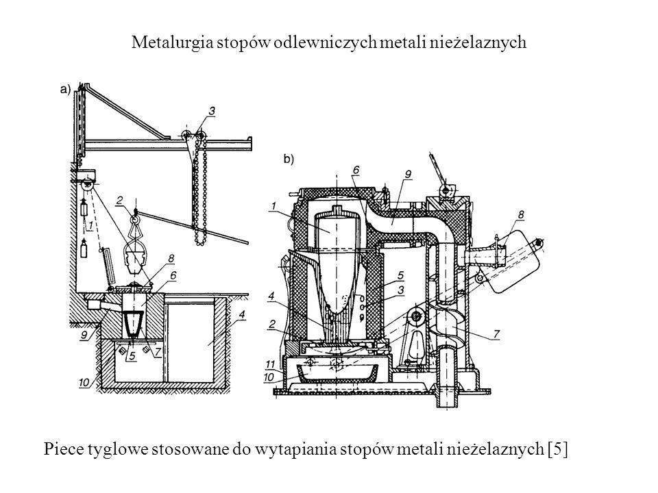 Metalurgia stopów odlewniczych metali nieżelaznych Piece tyglowe stosowane do wytapiania stopów metali nieżelaznych [5]