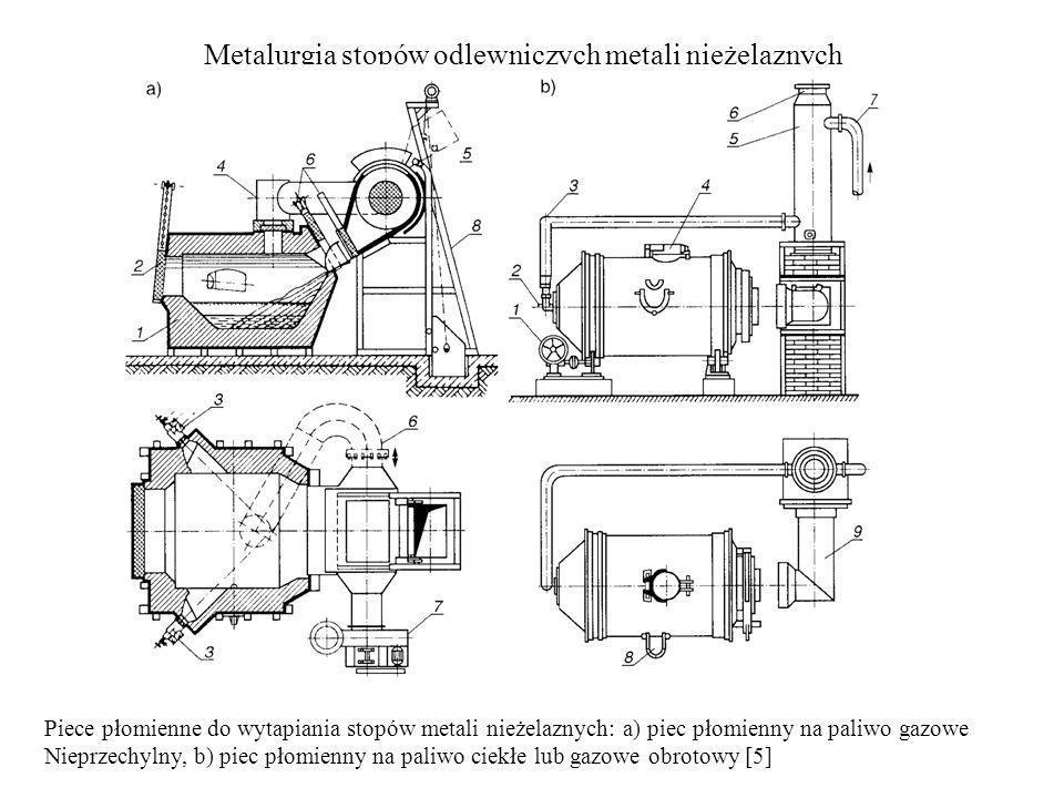 Metalurgia stopów odlewniczych metali nieżelaznych Piece płomienne do wytapiania stopów metali nieżelaznych: a) piec płomienny na paliwo gazowe Nieprz