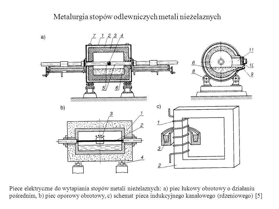Metalurgia stopów odlewniczych metali nieżelaznych Piece elektryczne do wytapiania stopów metali nieżelaznych: a) piec łukowy obrotowy o działaniu poś