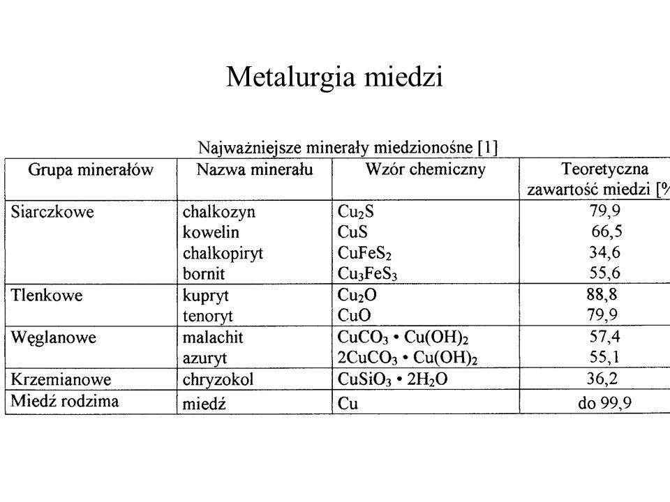 Metalurgia miedzi
