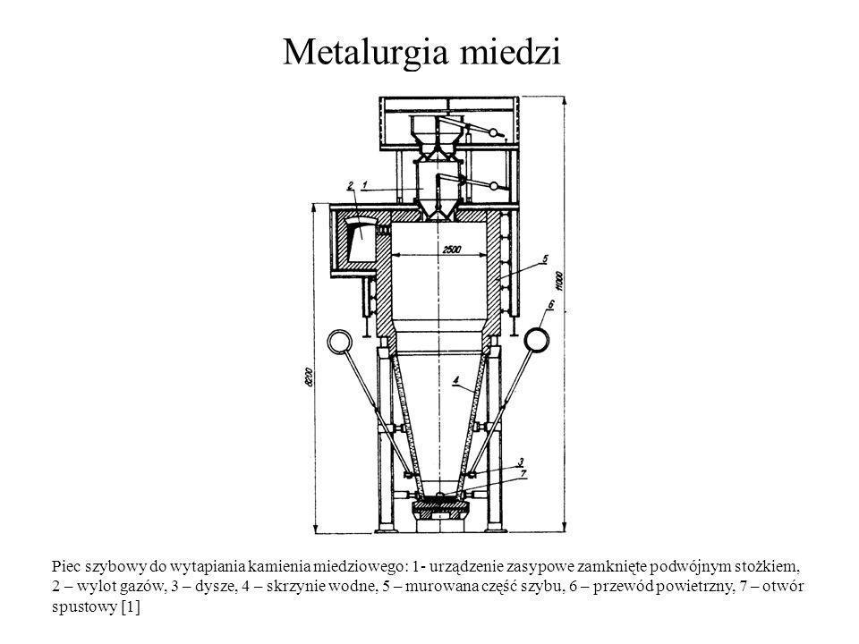 Metalurgia miedzi Piec szybowy do wytapiania kamienia miedziowego: 1- urządzenie zasypowe zamknięte podwójnym stożkiem, 2 – wylot gazów, 3 – dysze, 4