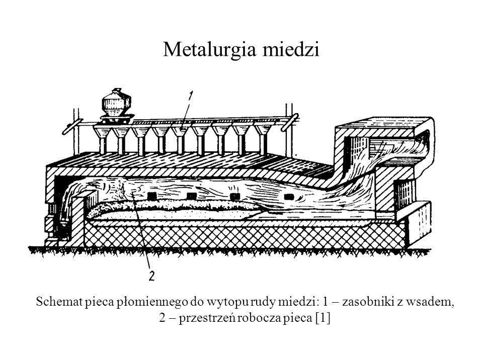 Metalurgia miedzi Schemat pieca płomiennego do wytopu rudy miedzi: 1 – zasobniki z wsadem, 2 – przestrzeń robocza pieca [1]