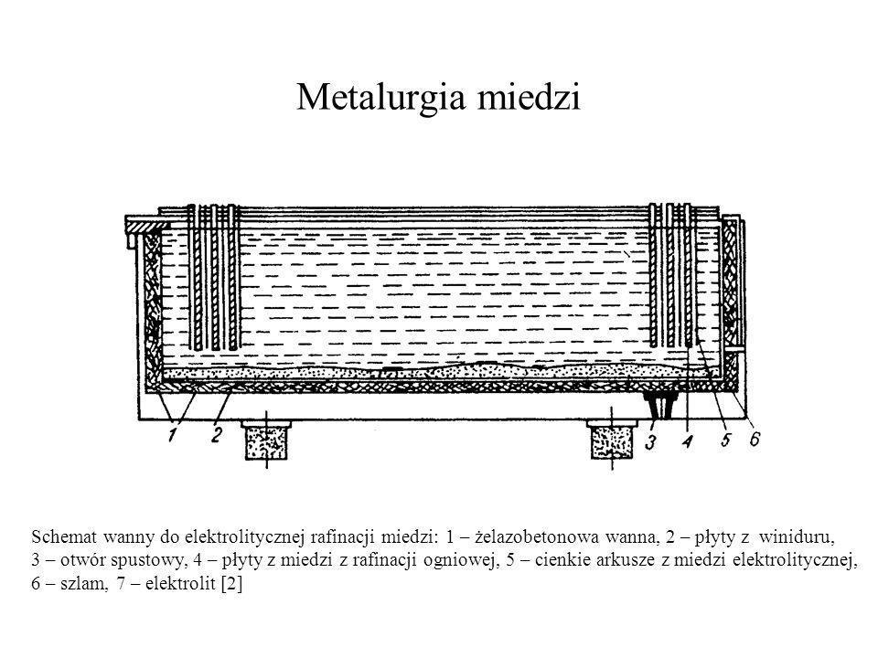 Metalurgia miedzi Schemat wanny do elektrolitycznej rafinacji miedzi: 1 – żelazobetonowa wanna, 2 – płyty z winiduru, 3 – otwór spustowy, 4 – płyty z