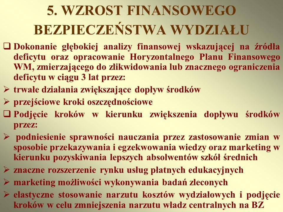 5. WZROST FINANSOWEGO BEZPIECZEŃSTWA WYDZIAŁU Dokonanie głębokiej analizy finansowej wskazującej na źródła deficytu oraz opracowanie Horyzontalnego Pl