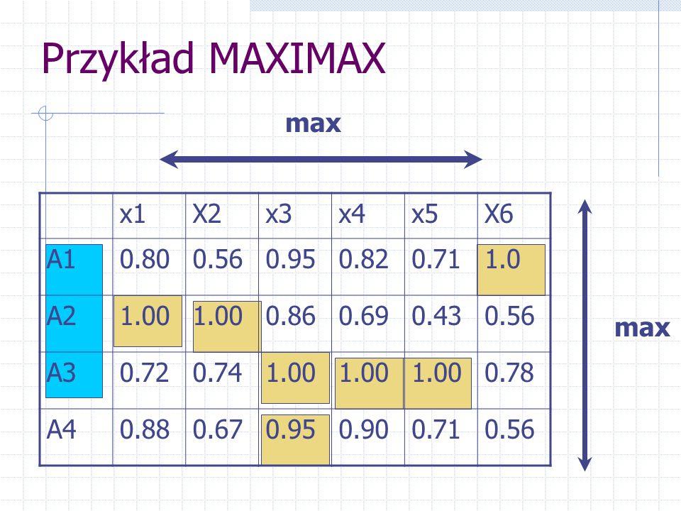 Przykład MAXIMAX x1X2x3x4x5X6 A10.800.560.950.820.711.0 A21.00 0.860.690.430.56 A30.720.741.00 0.78 A40.880.670.950.900.710.56 max